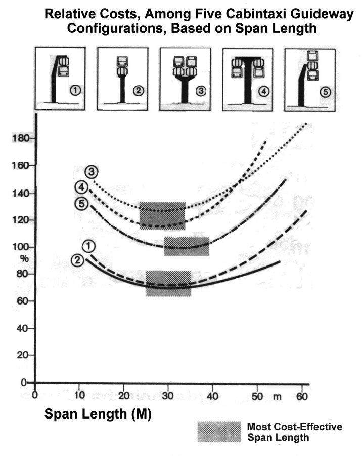 guideway-relative-costs