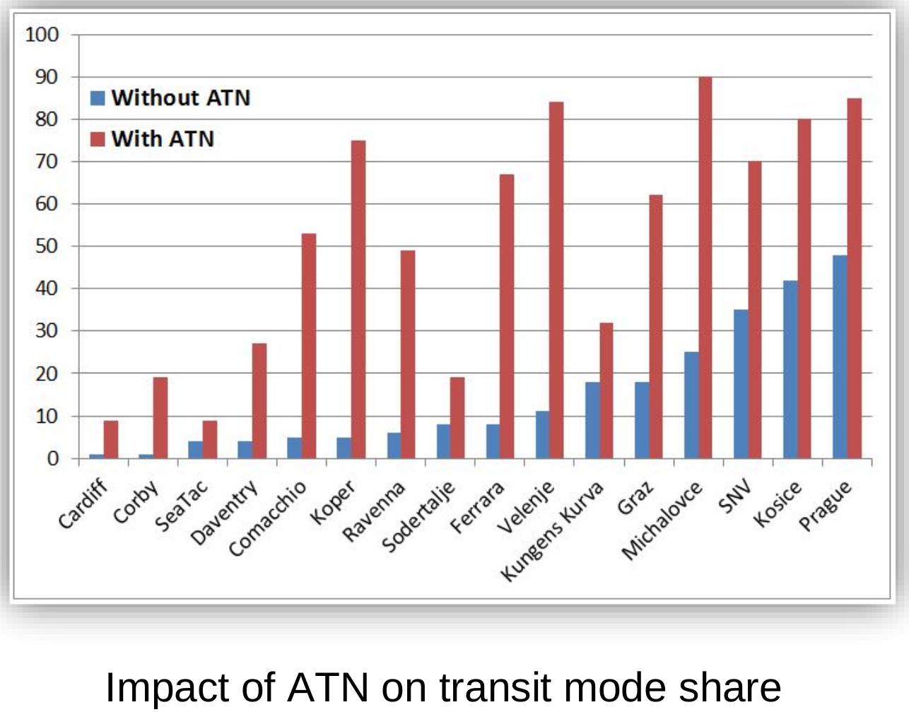 impact-transit-mode-share
